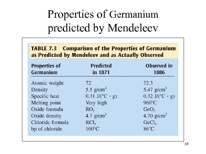 Properties of Germanium predicted by Mendeleev 39
