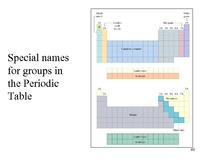 Special names for groups in the Periodic Table 40