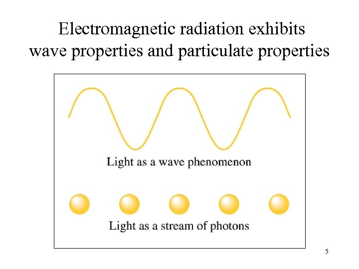 Electromagnetic radiation exhibits wave properties and particulate properties 5