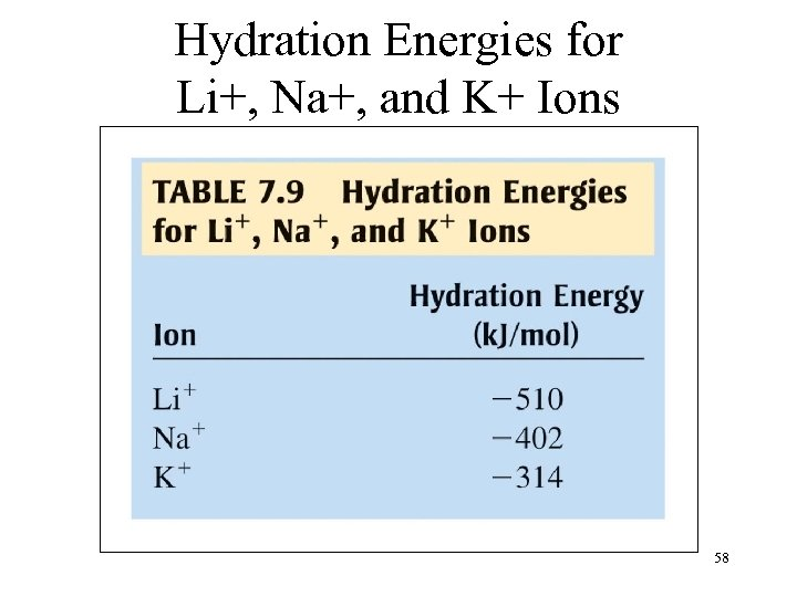 Hydration Energies for Li+, Na+, and K+ Ions 58