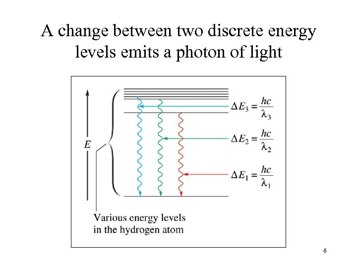 A change between two discrete energy levels emits a photon of light 6