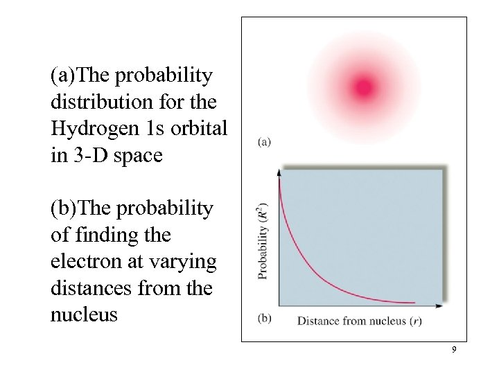 (a)The probability distribution for the Hydrogen 1 s orbital in 3 -D space (b)The