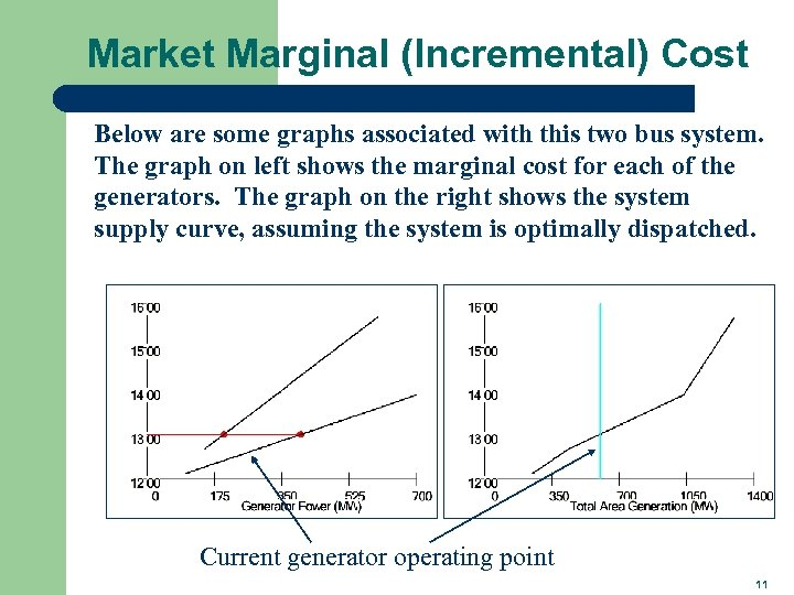 Market Marginal (Incremental) Cost Below are some graphs associated with this two bus system.