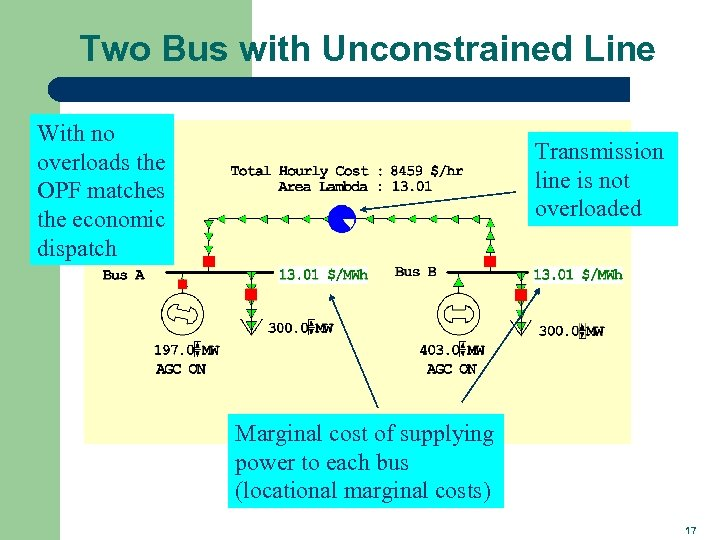 Two Bus with Unconstrained Line With no overloads the OPF matches the economic dispatch