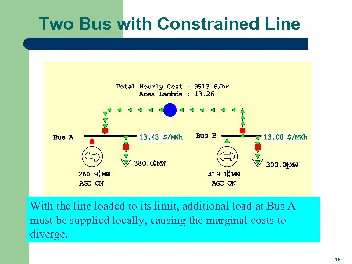 Two Bus with Constrained Line With the line loaded to its limit, additional load