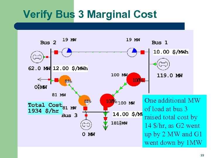 Verify Bus 3 Marginal Cost One additional MW of load at bus 3 raised
