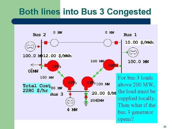 Both lines into Bus 3 Congested For bus 3 loads above 200 MW, the