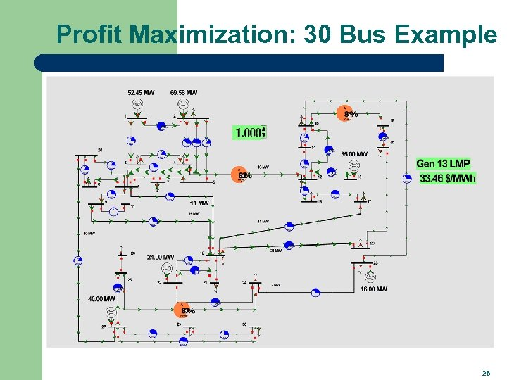 Profit Maximization: 30 Bus Example 26
