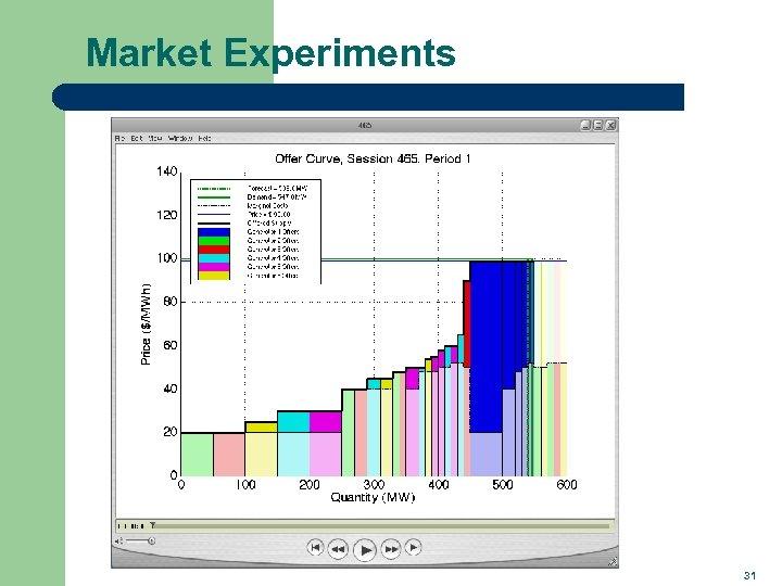 Market Experiments 31