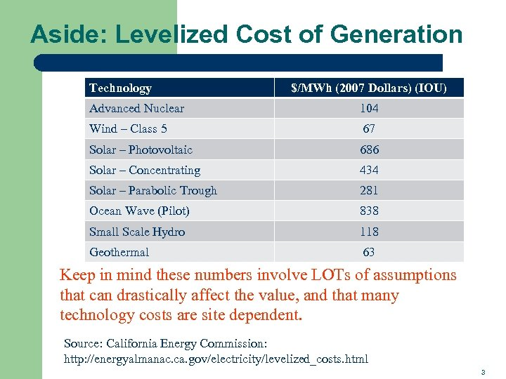 Aside: Levelized Cost of Generation Technology $/MWh (2007 Dollars) (IOU) Advanced Nuclear 104 Wind