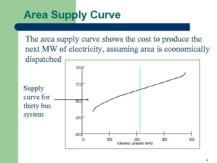 Area Supply Curve The area supply curve shows the cost to produce the next