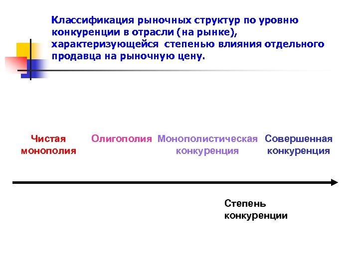 Классификация рыночных структур по уровню конкуренции в отрасли (на рынке), характеризующейся степенью влияния отдельного