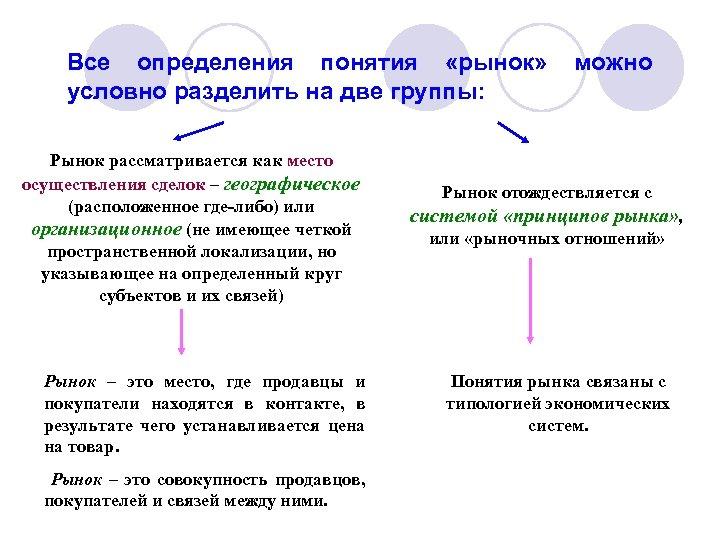 Все определения понятия «рынок» условно разделить на две группы: Рынок рассматривается как место осуществления