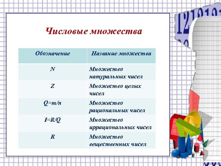 Числовые множества Обозначение Название множества N Множество натуральных чисел Z Множество целых чисел Q=m/n