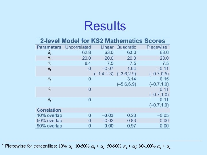 Results 1 Piecewise for percentiles: 10% 1; 10 -50% 1 + 2; 50 -90%