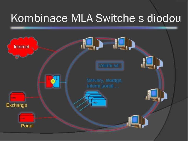 Kombinace MLA Switche s diodou Internet Vnitřní síť Servery, storage, Interní portál … Exchange