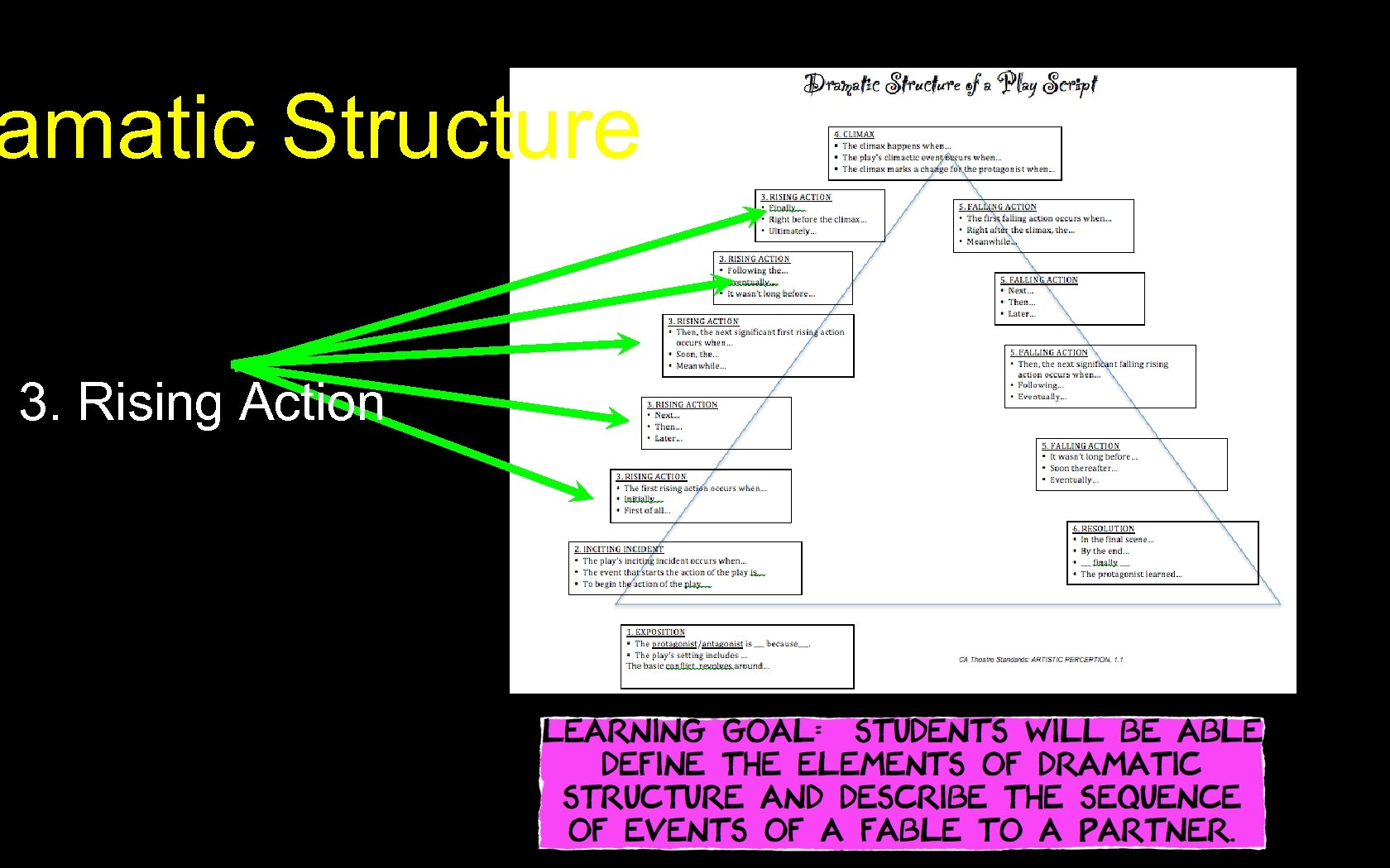 amatic Structure 3. Rising Action