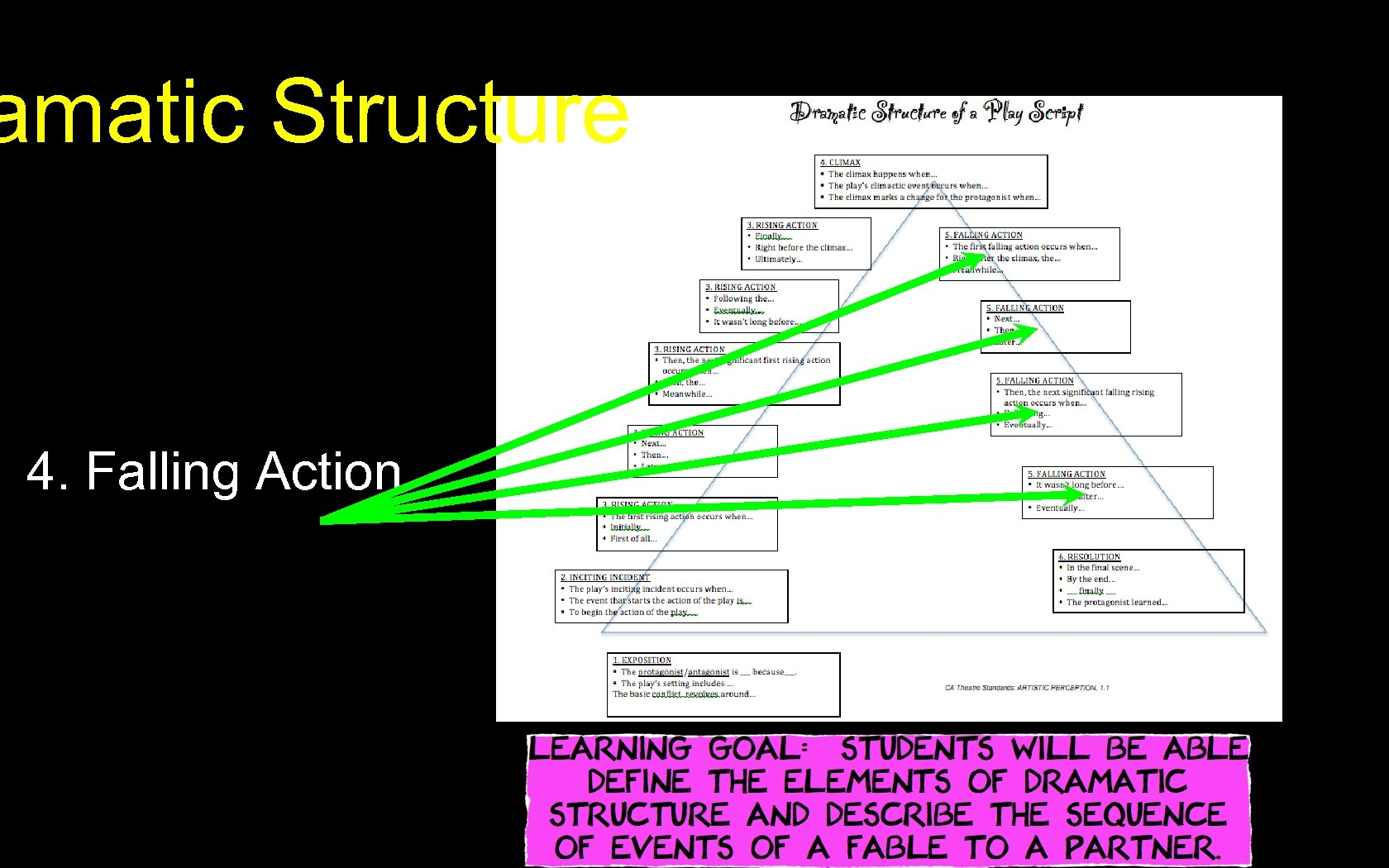 amatic Structure 4. Falling Action
