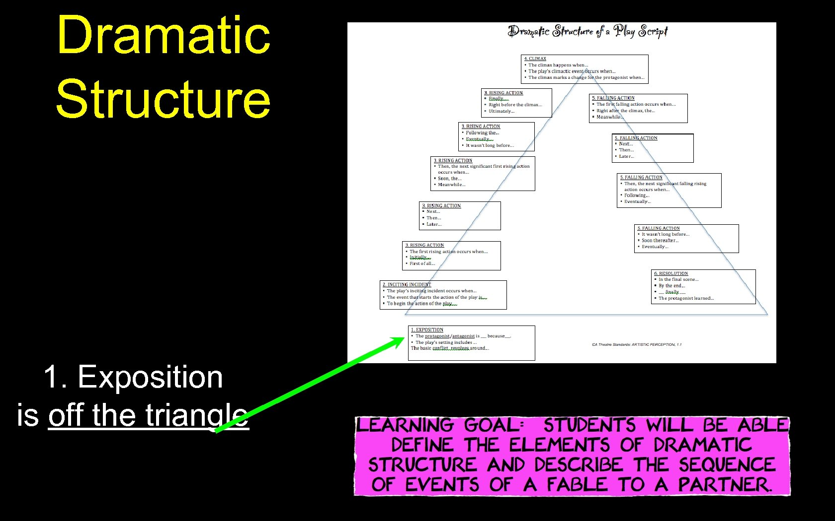 Dramatic Structure 1. Exposition is off the triangle