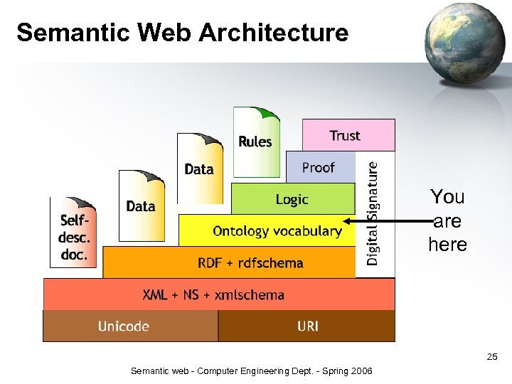 Semantic Web Architecture You are here 25 Semantic web - Computer Engineering Dept. -