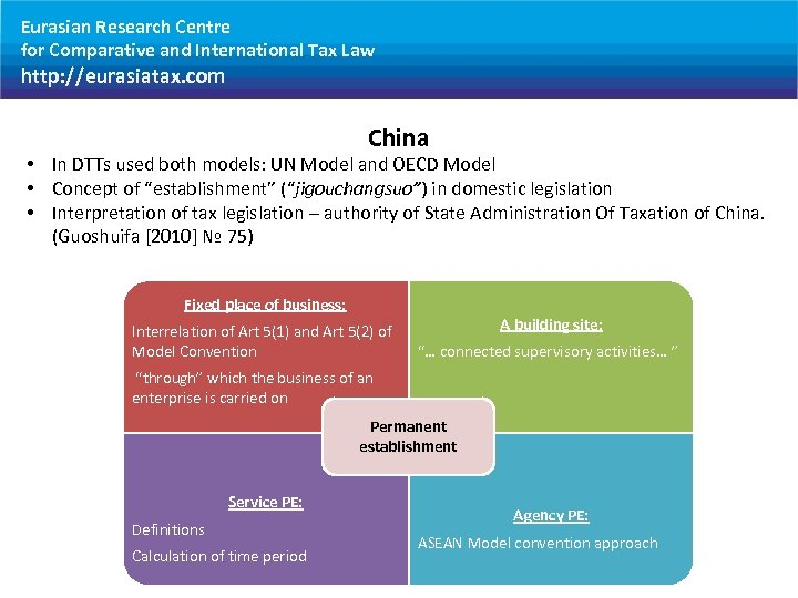 Eurasian Research Centre for Comparative and International Tax Law http: //eurasiatax. com China •