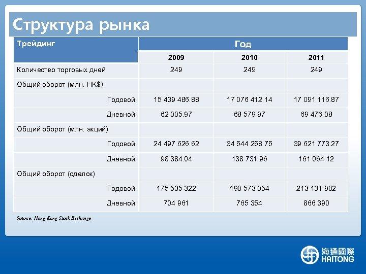 Структура рынка Трейдинг Год 2009 2010 2011 249 249 Годовой 15 439 486. 88