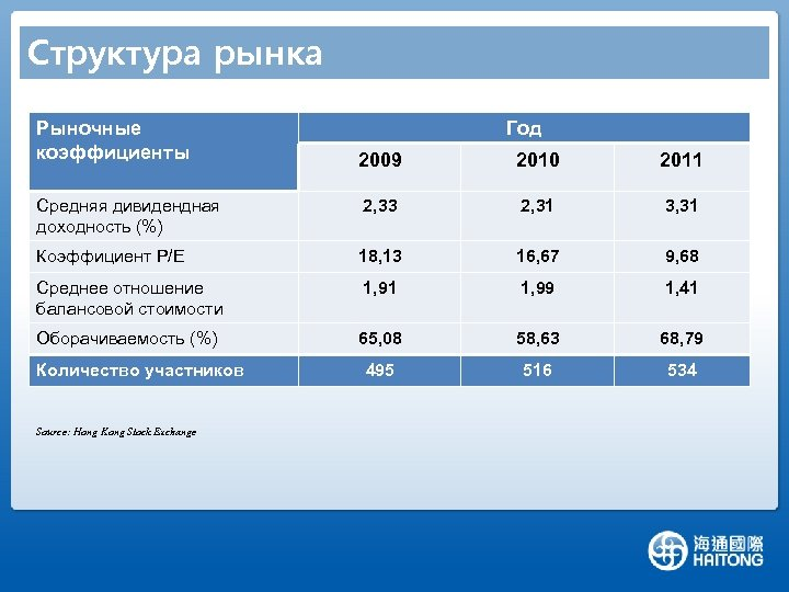 Структура рынка Рыночные коэффициенты Год 2009 2010 2011 Средняя дивидендная доходность (%) 2, 33