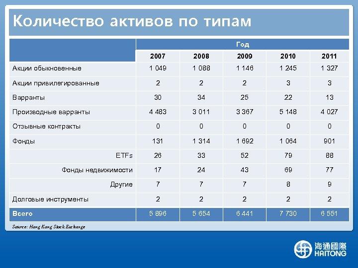 Количество активов по типам Год 2007 2008 2009 2010 2011 1 049 1 088