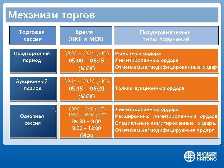Механизм торгов Торговая сессия Время (HKT и МСК) Предторговый период 09: 00 – 09: