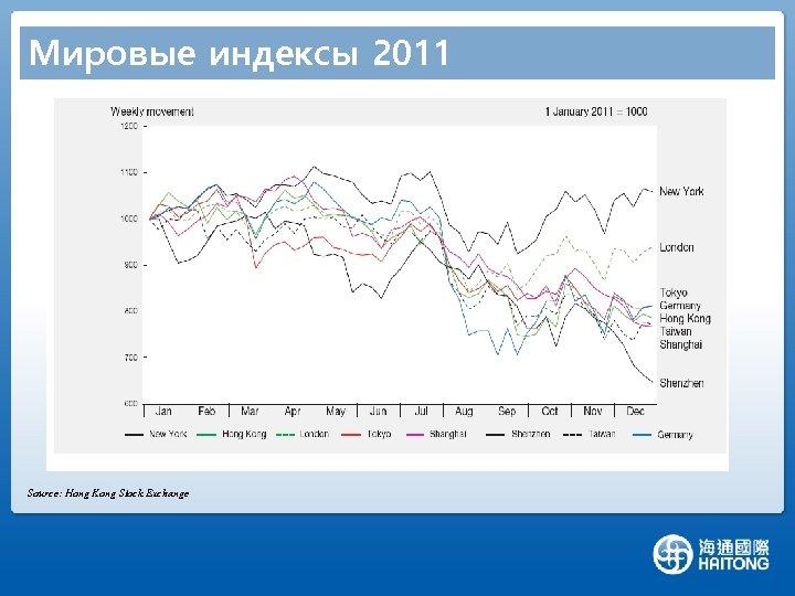 Мировые индексы 2011 1. European bond debt 4. China Monetary and Physical 2. Earthquake