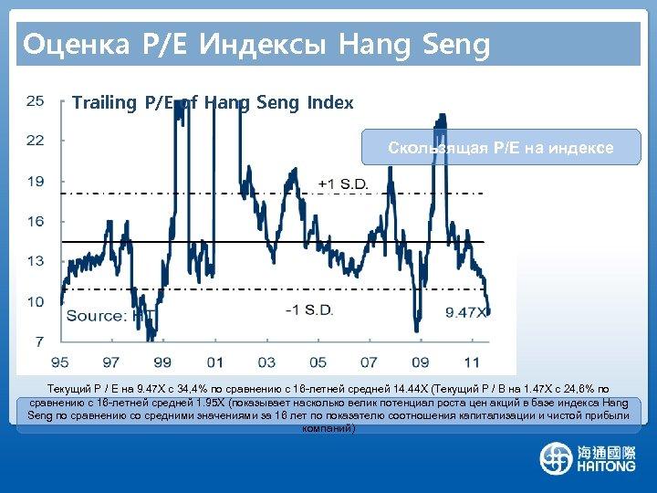 Оценка P/E Индексы Hang Seng Trailing P/E of Hang Seng Index Скользящая P/E на