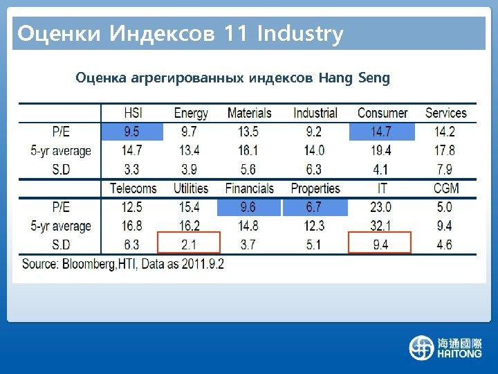 Оценки Индексов 11 Industry Оценка агрегированных индексов Hang Seng