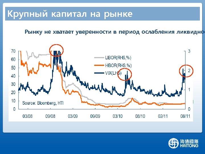 Крупный капитал на рынке Рынку не хватает уверенности в период ослабления ликвиднос
