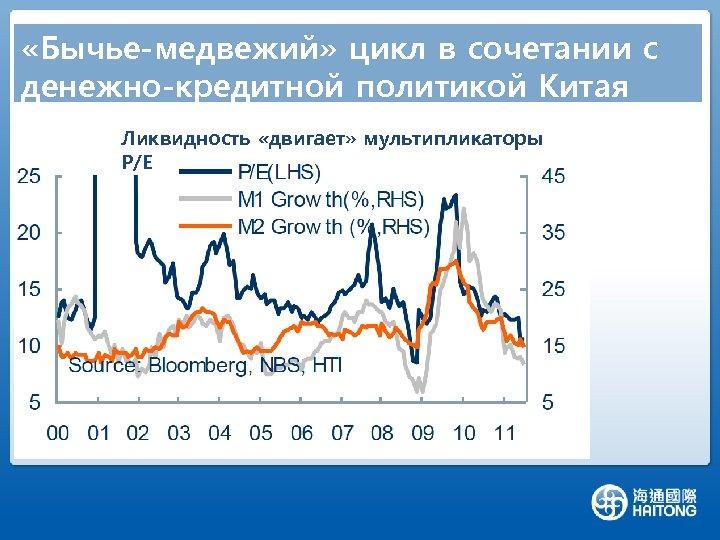 «Бычье-медвежий» цикл в сочетании с денежно-кредитной политикой Китая Ликвидность «двигает» мультипликаторы P/E