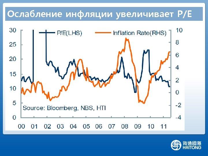 Ослабление инфляции увеличивает P/E