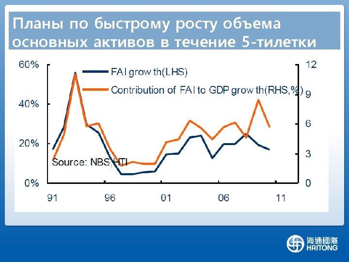 Планы по быстрому росту объема основных активов в течение 5 -тилетки
