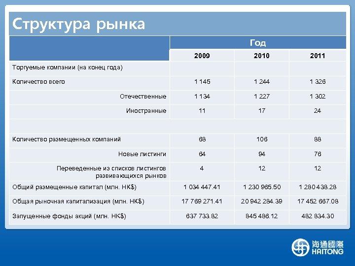 Структура рынка Год 2009 2010 2011 1 145 1 244 1 326 1 134