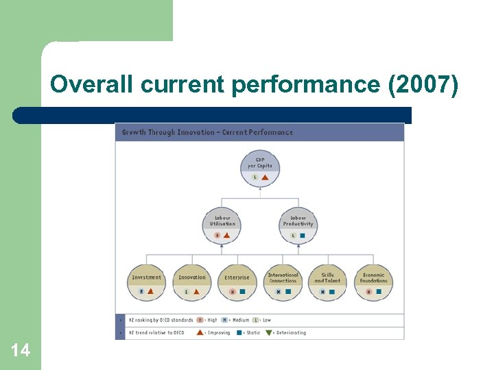 Overall current performance (2007) 14
