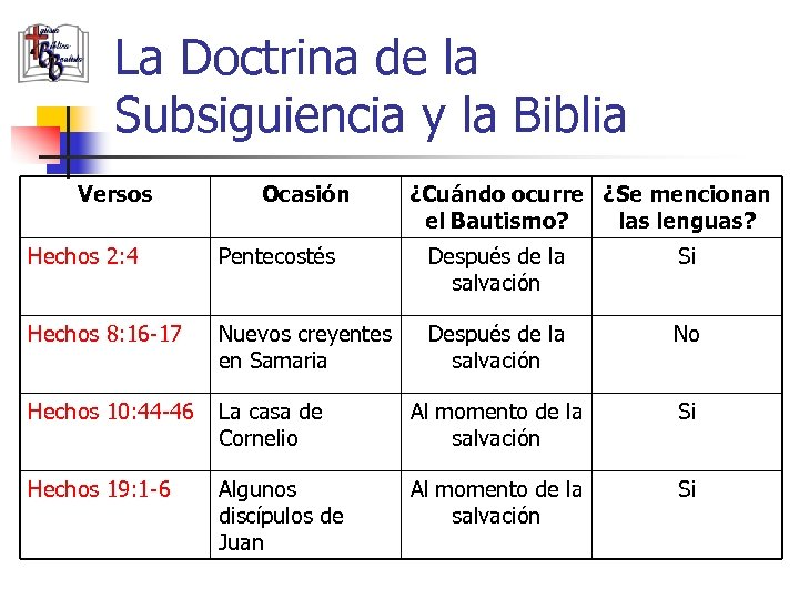 La Doctrina de la Subsiguiencia y la Biblia Versos Ocasión ¿Cuándo ocurre ¿Se mencionan