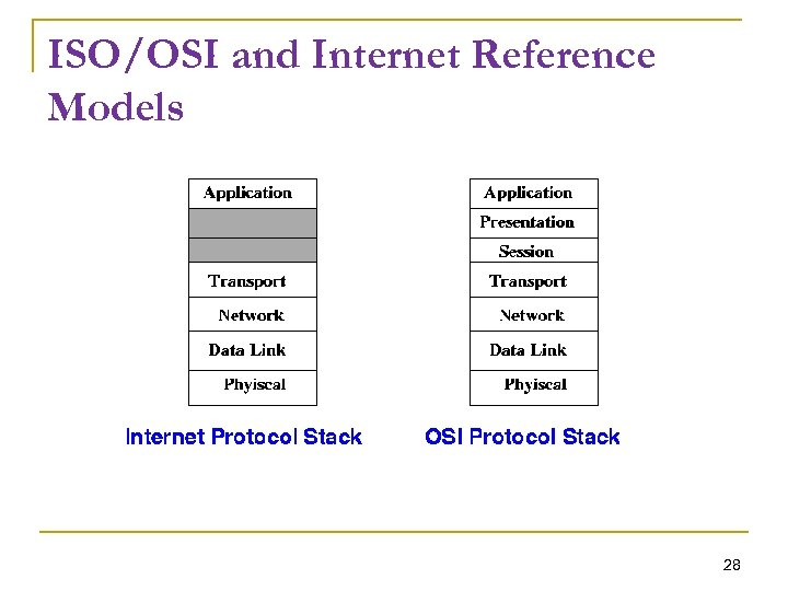 ISO/OSI and Internet Reference Models 28