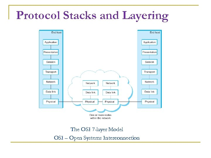 Protocol Stacks and Layering The OSI 7 -layer Model OSI – Open Systems Interconnection