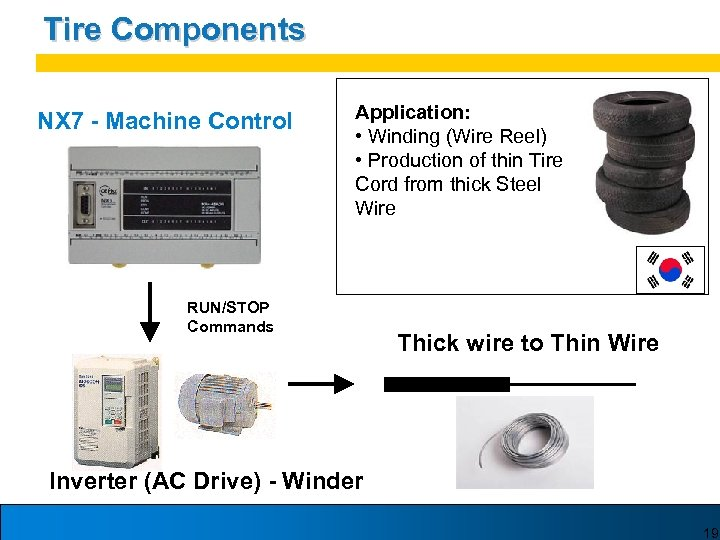 Tire Components NX 7 - Machine Control Application: • Winding (Wire Reel) • Production