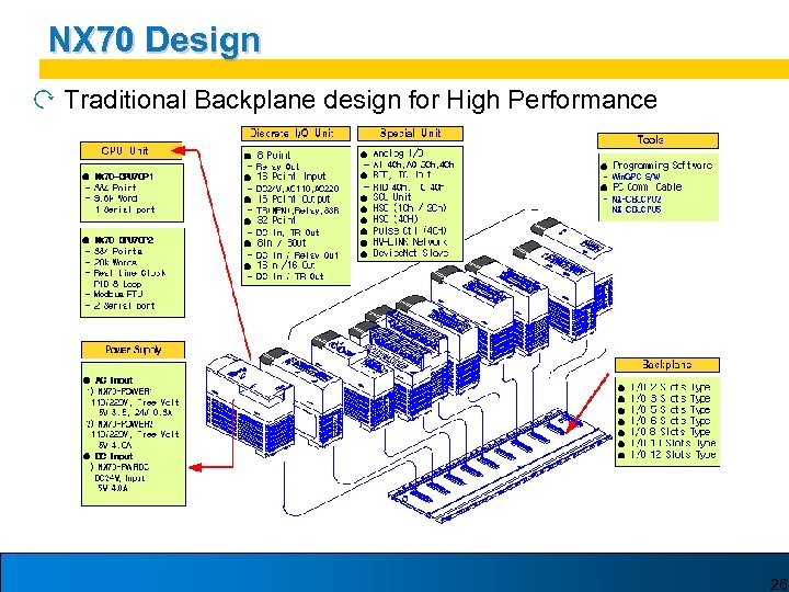 NX 70 Design Traditional Backplane design for High Performance 26