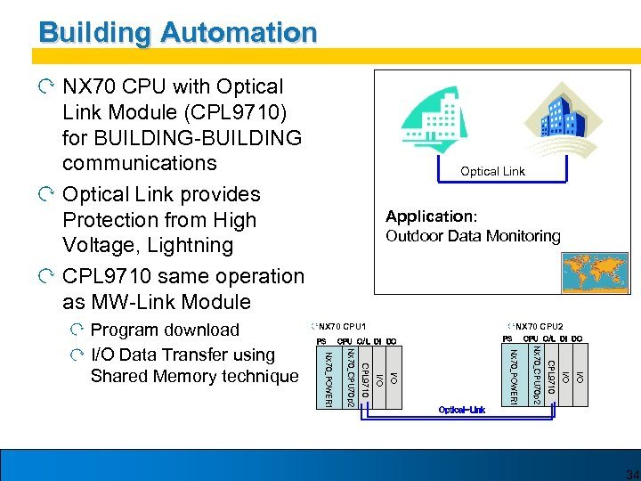 Building Automation NX 70 CPU with Optical Link Module (CPL 9710) for BUILDING-BUILDING communications