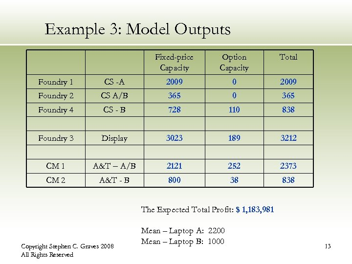 Example 3: Model Outputs Fixed-price Capacity Option Capacity Total Foundry 1 CS -A 2009