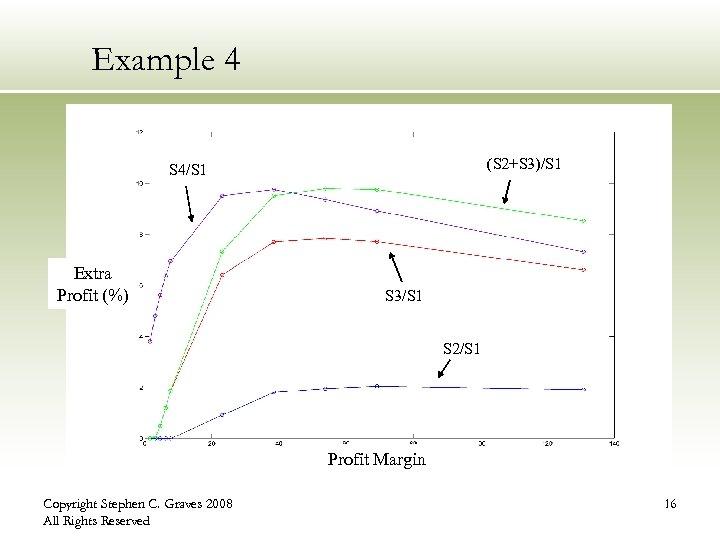 Example 4 (S 2+S 3)/S 1 S 4/S 1 Extra Profit (%) S 3/S