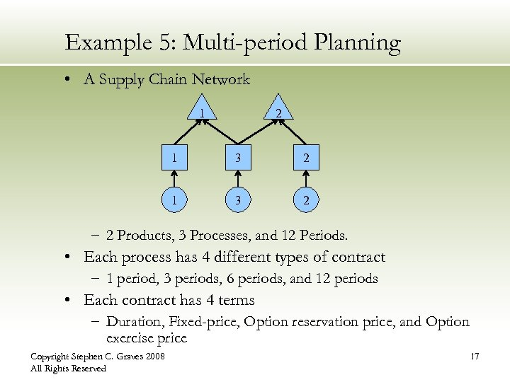 Example 5: Multi-period Planning • A Supply Chain Network 1 2 1 3 2