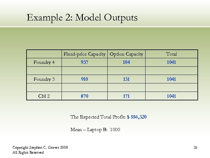 Example 2: Model Outputs Fixed-price Capacity Option Capacity Total Foundry 4 937 1041 Foundry