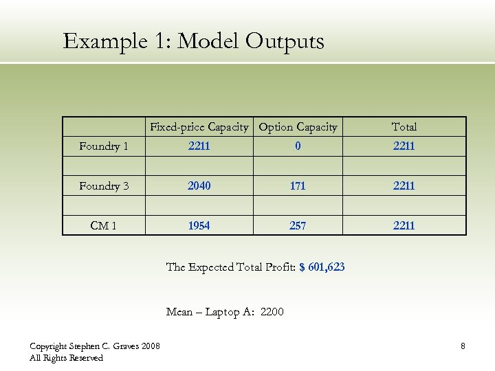 Example 1: Model Outputs Fixed-price Capacity Option Capacity Total Foundry 1 2211 0 2211