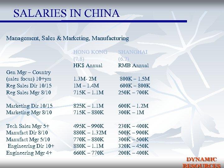 SALARIES IN CHINA Management, Sales & Marketing, Manufacturing HONG KONG (7. 8) HK$ Annual